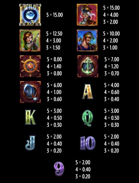 riders of the storm slot symbols payouts